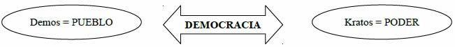 Tipos de régimen político: democracia